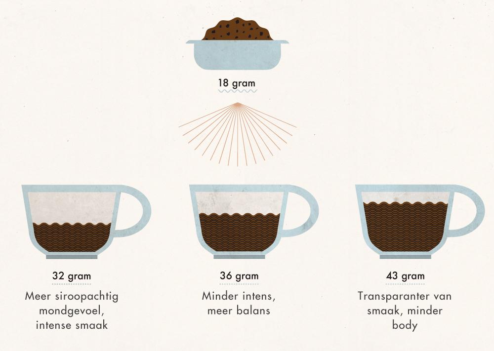 Koffierecept Mimimou KTC | magazine
